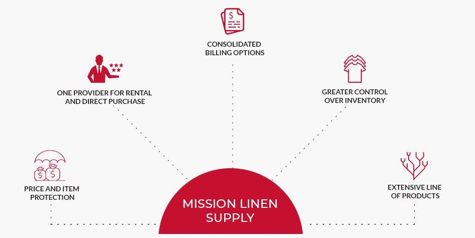 mission line supply v2